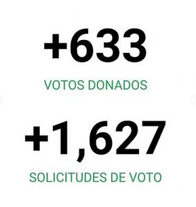 Votos donados - Solicitudes de votos